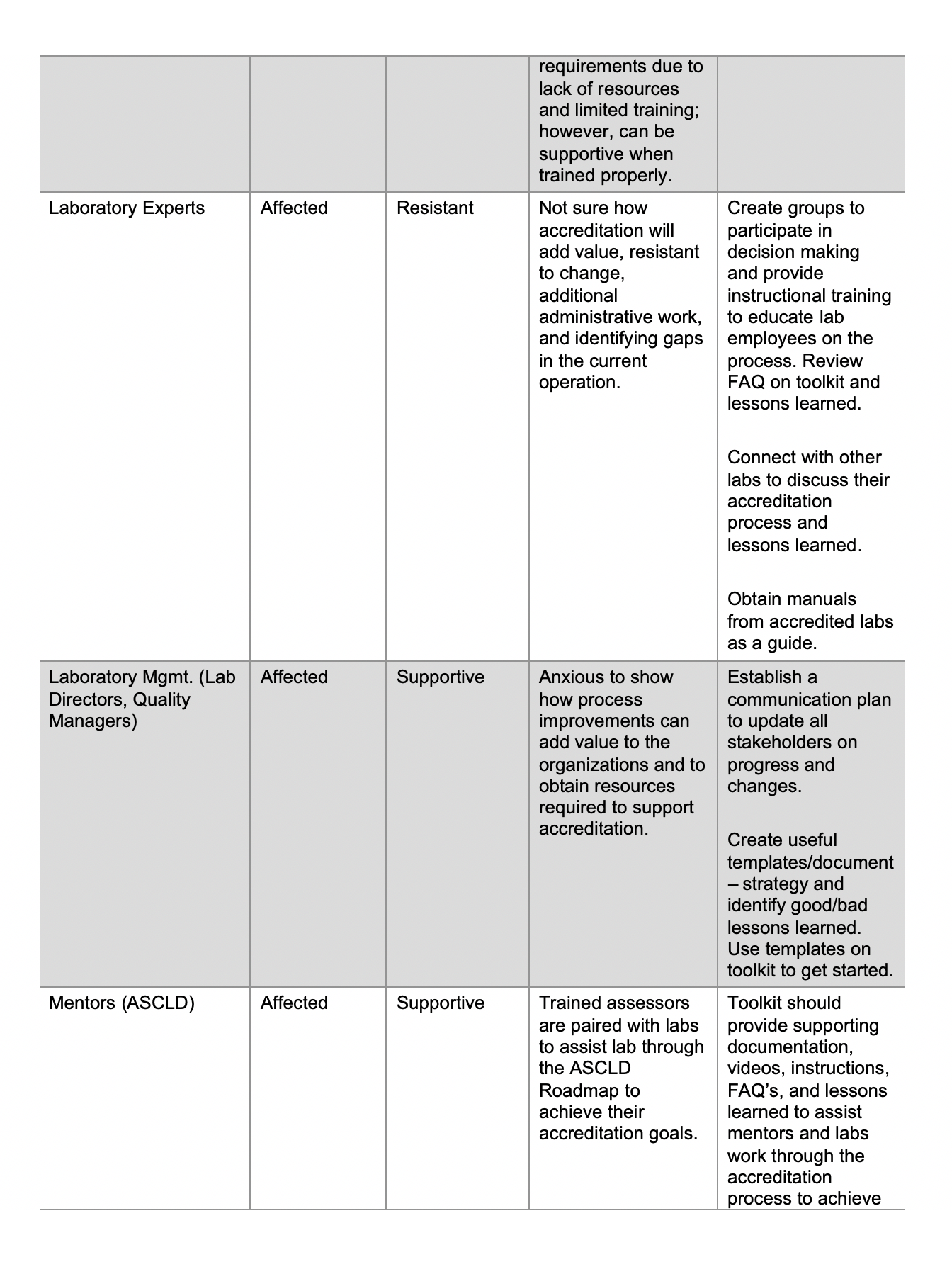 Stakeholders Table Image